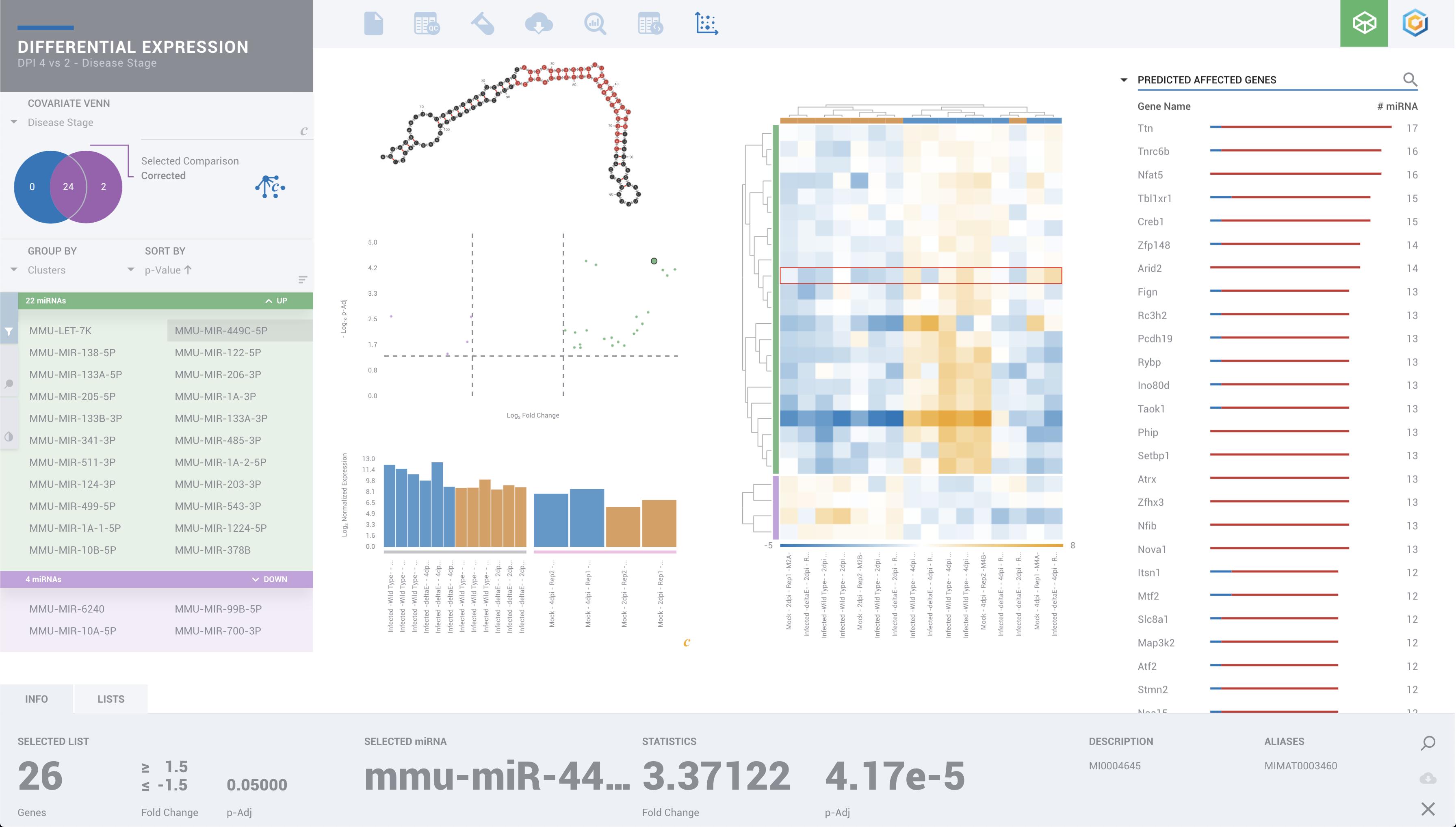 SARS small RNA Public Data