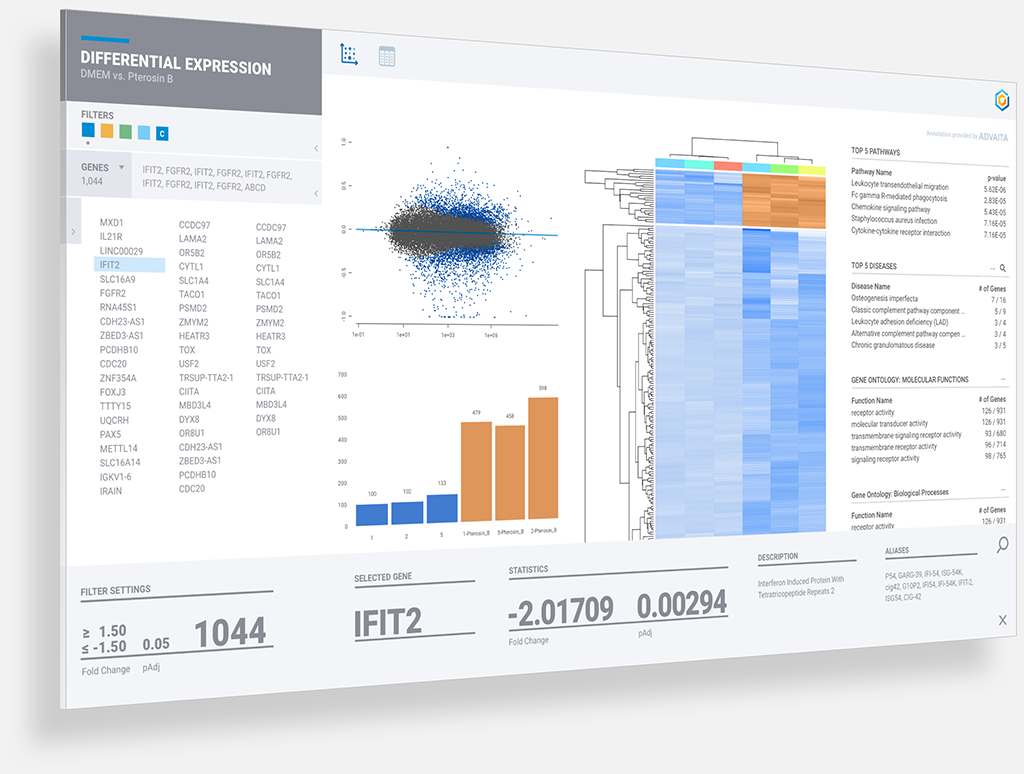 OnRamp's Rosalind™ overcomes limitations found in existing data analysis tools